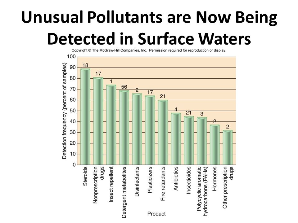 Unusual Pollutants are Now Being Detected in Surface Waters