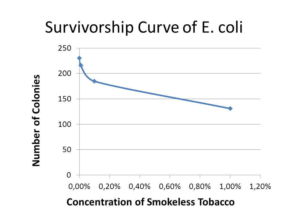 Survivorship Curve of E. coli