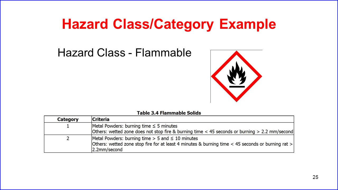Hazard Class/Category Example