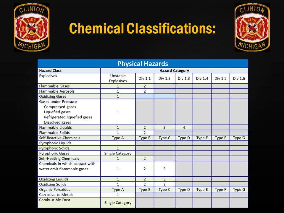 Chemical Classifications: