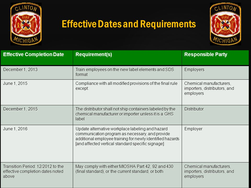 Effective Dates and Requirements