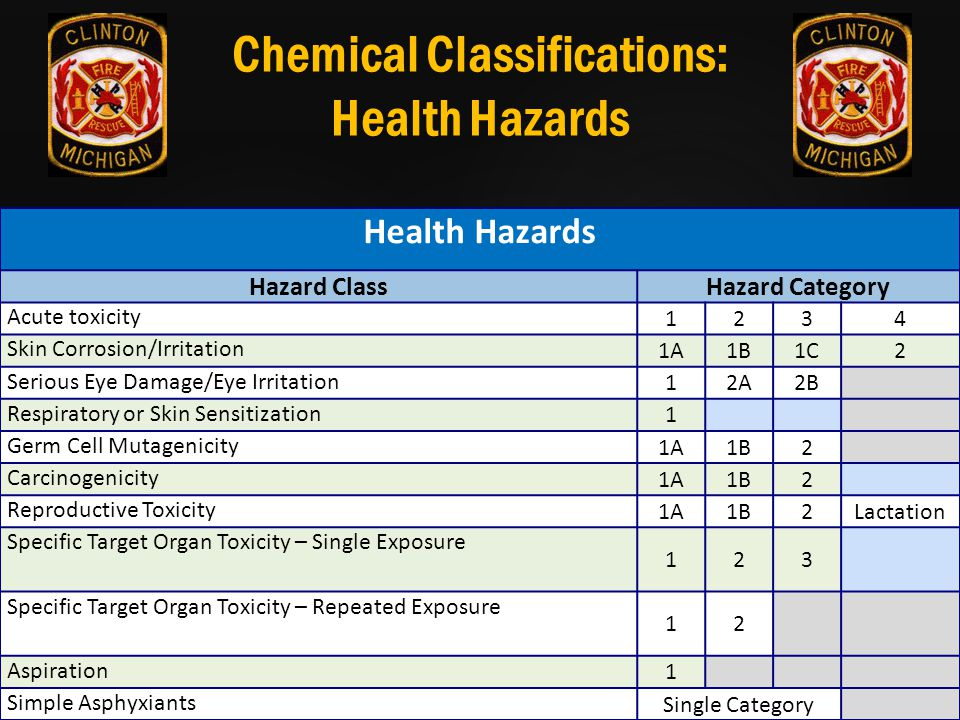 Chemical Classifications: Health Hazards