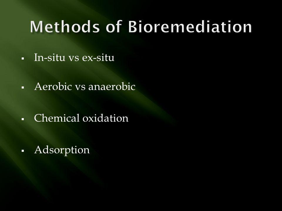 Methods of Bioremediation
