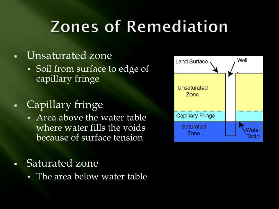 Zones of Remediation Unsaturated zone Capillary fringe Saturated zone
