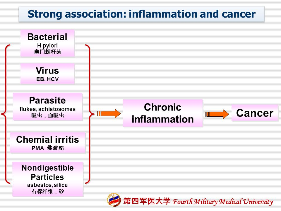Strong association: inflammation and cancer