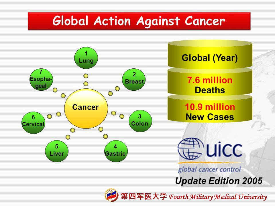Global Action Against Cancer