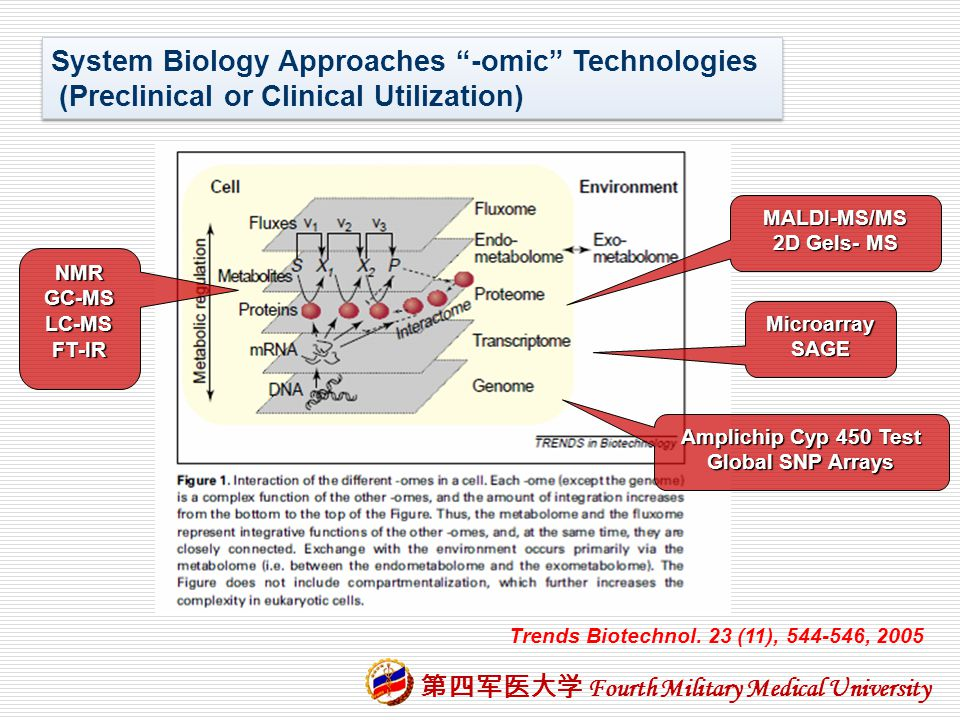 System Biology Approaches -omic Technologies