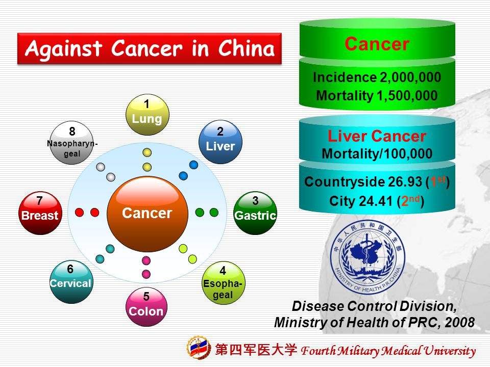 Against Cancer in China