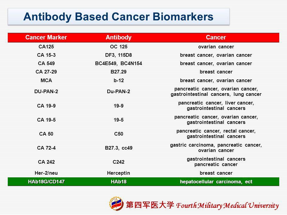 Antibody Based Cancer Biomarkers