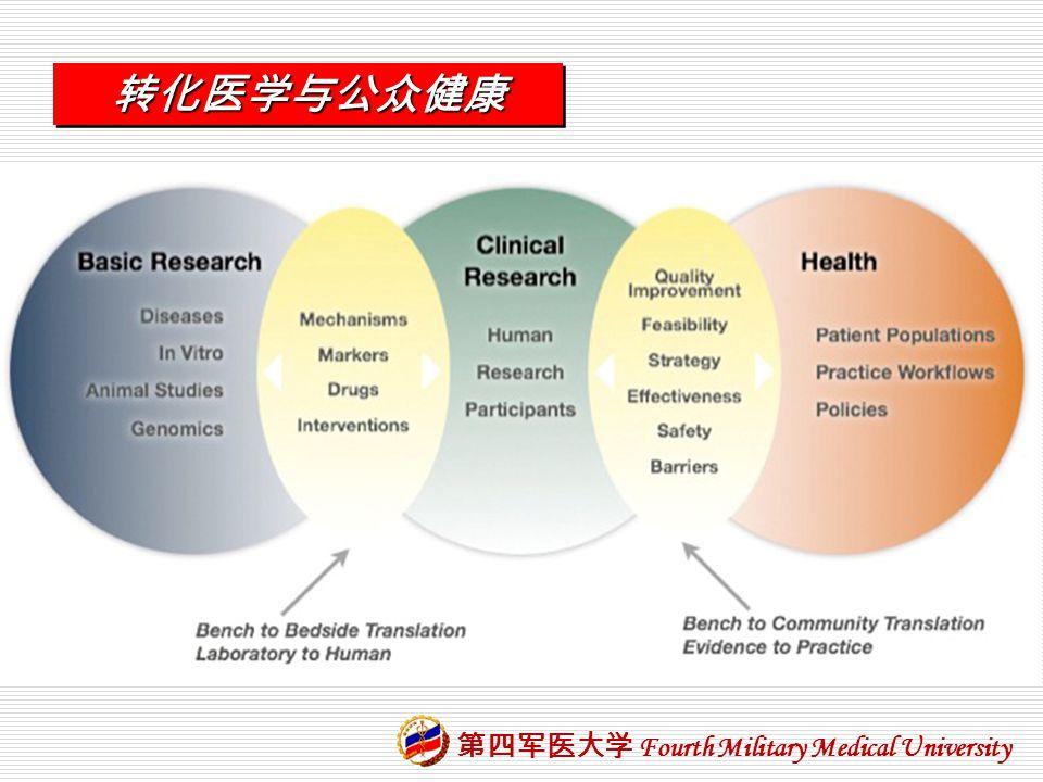 转化医学与公众健康