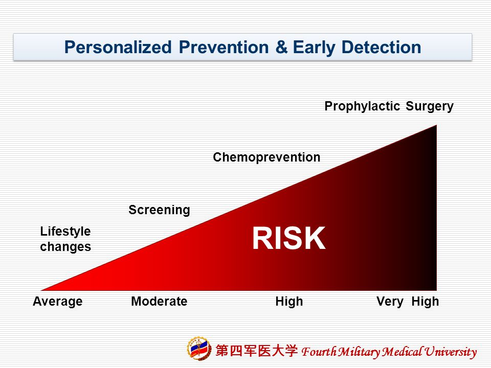 Personalized Prevention & Early Detection