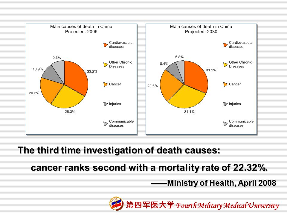 The third time investigation of death causes: