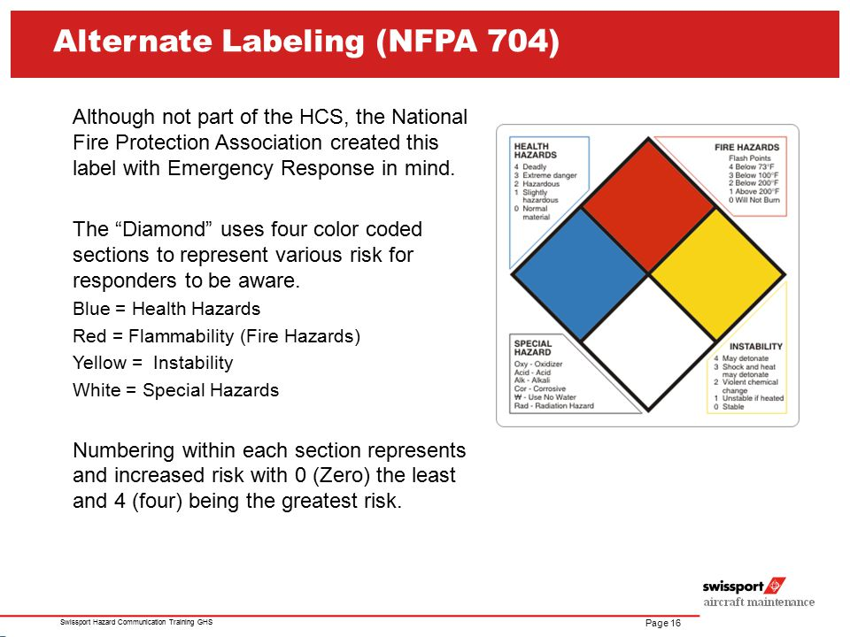Alternate Labeling (NFPA 704)