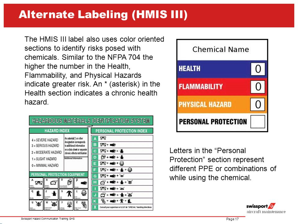 Alternate Labeling (HMIS III)