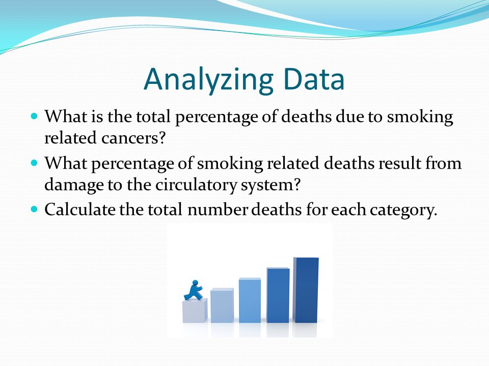 Analyzing Data What is the total percentage of deaths due to smoking related cancers