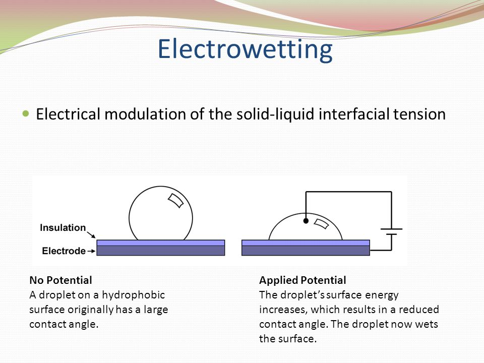 Electrowetting Electrical modulation of the solid-liquid interfacial tension. No Potential.