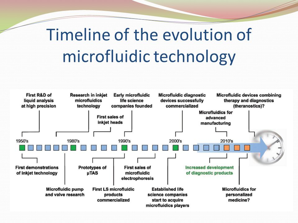 Timeline of the evolution of microfluidic technology