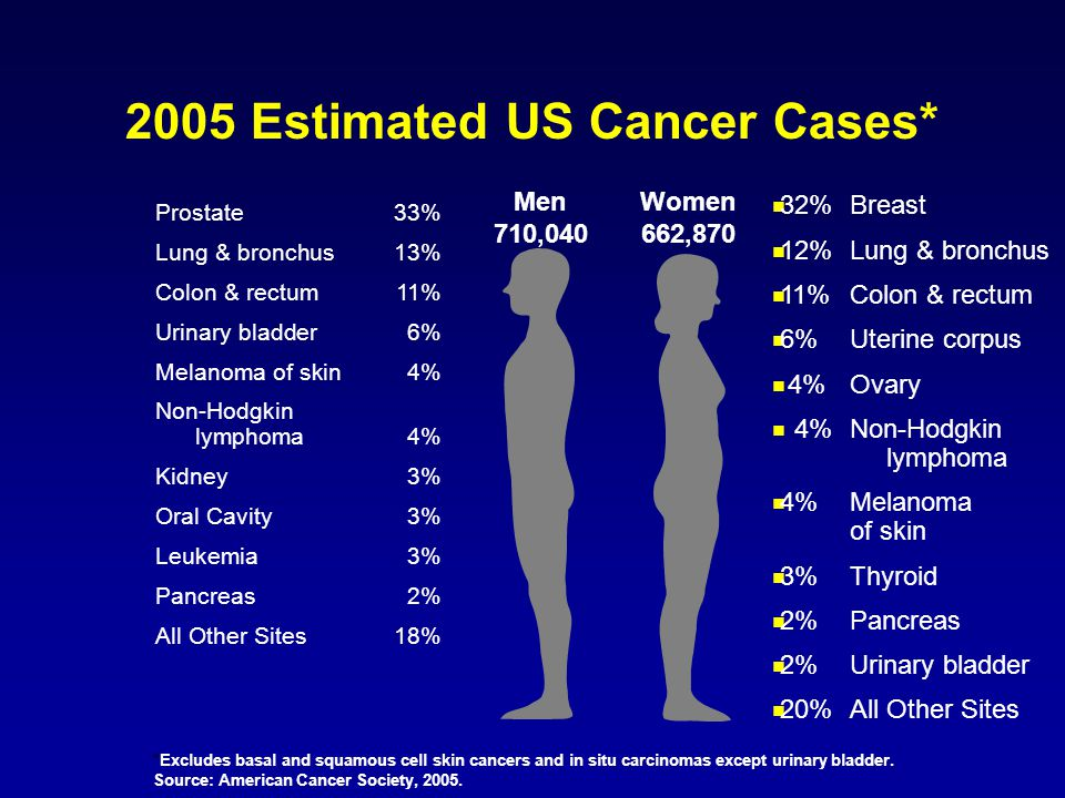 2005 Estimated US Cancer Cases*