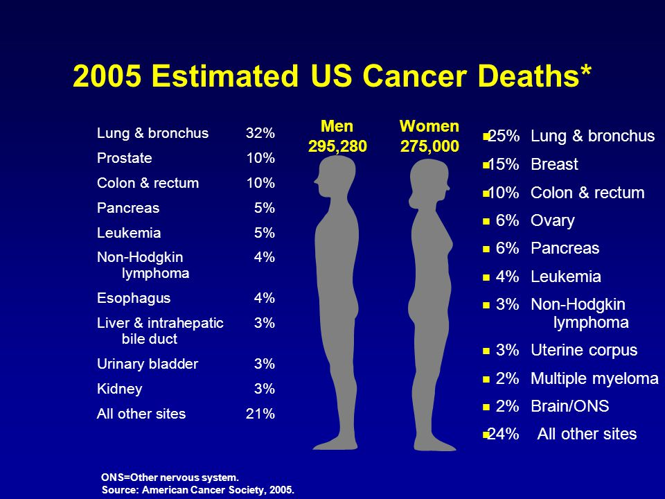 2005 Estimated US Cancer Deaths*