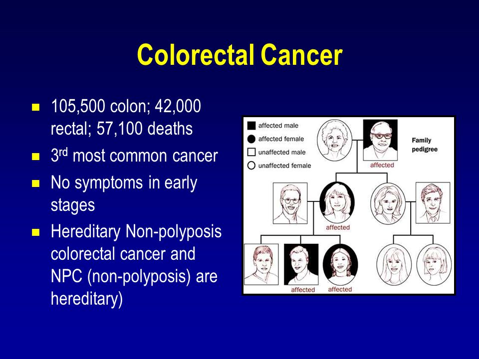 Colorectal Cancer 105,500 colon; 42,000 rectal; 57,100 deaths