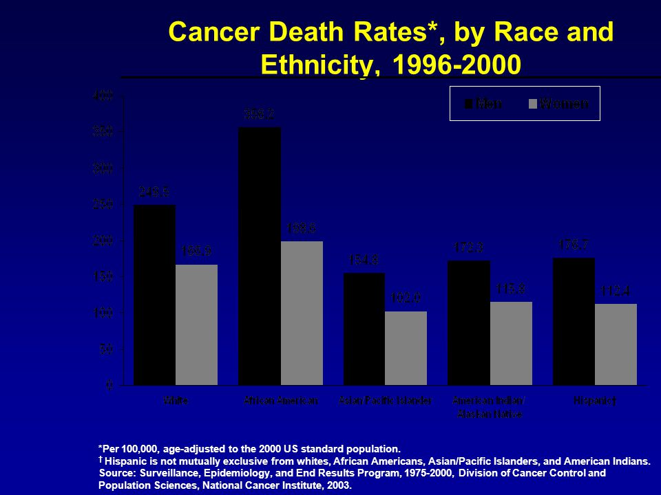 Cancer Death Rates*, by Race and Ethnicity, 1996-2000
