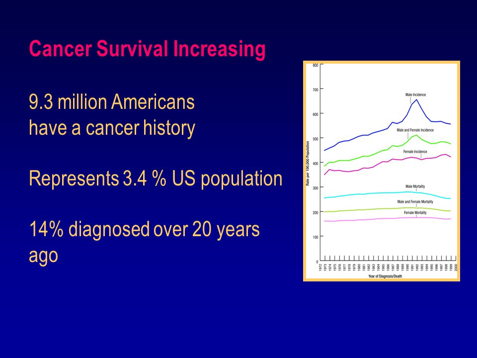 Cancer Survival Increasing