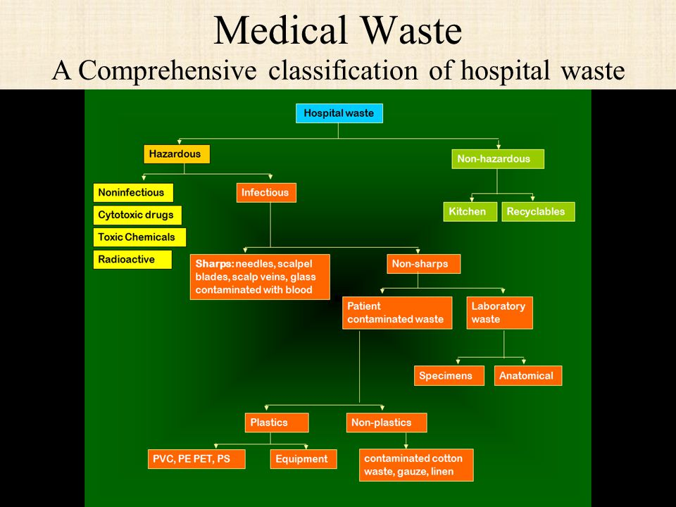 A Comprehensive classification of hospital waste