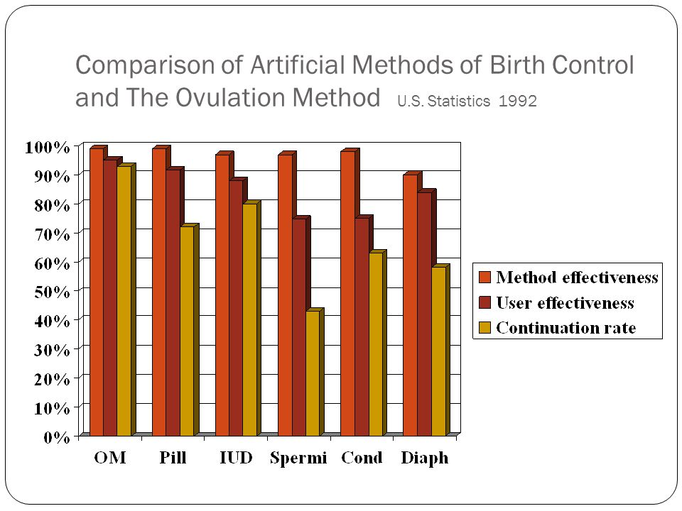 Comparison of Artificial Methods of Birth Control and The Ovulation Method U.S. Statistics 1992