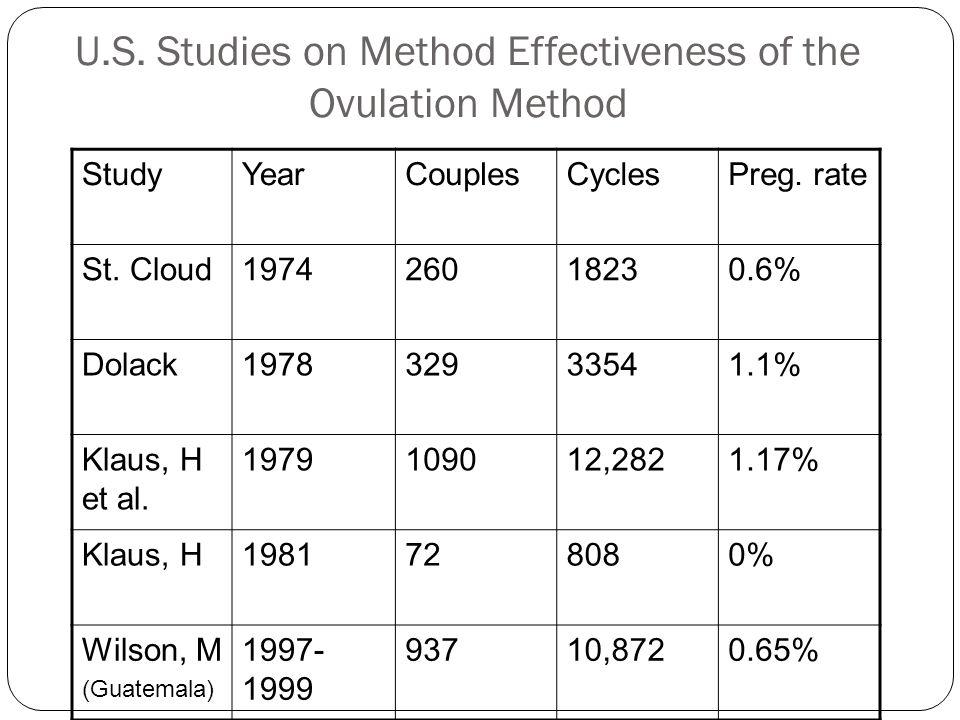 U.S. Studies on Method Effectiveness of the Ovulation Method
