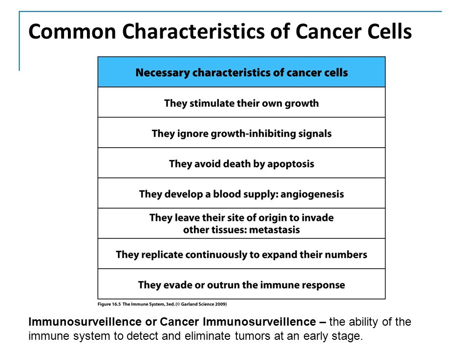 Common Characteristics of Cancer Cells