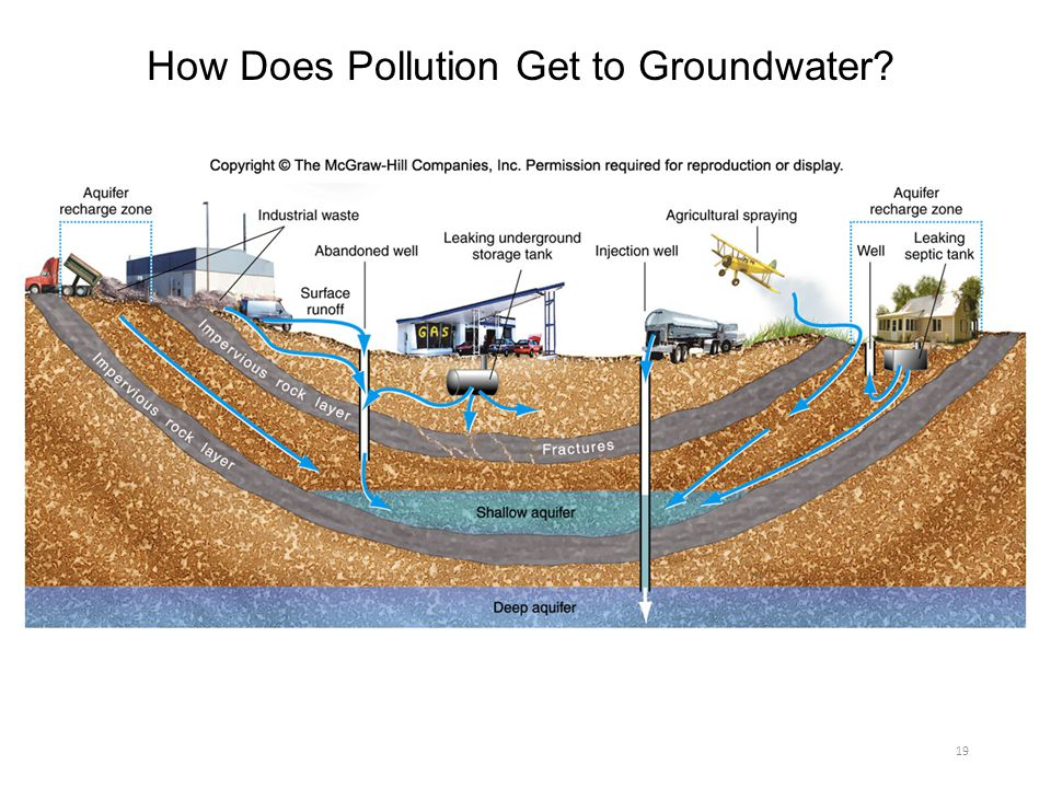 How Does Pollution Get to Groundwater