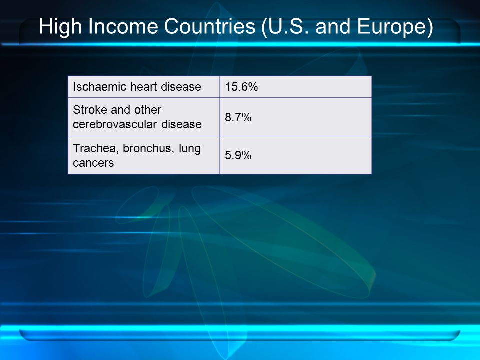 High Income Countries (U.S. and Europe)