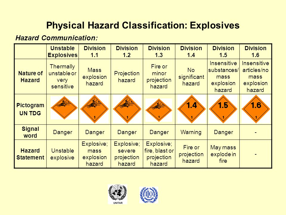 Physical Hazard Classification: Explosives