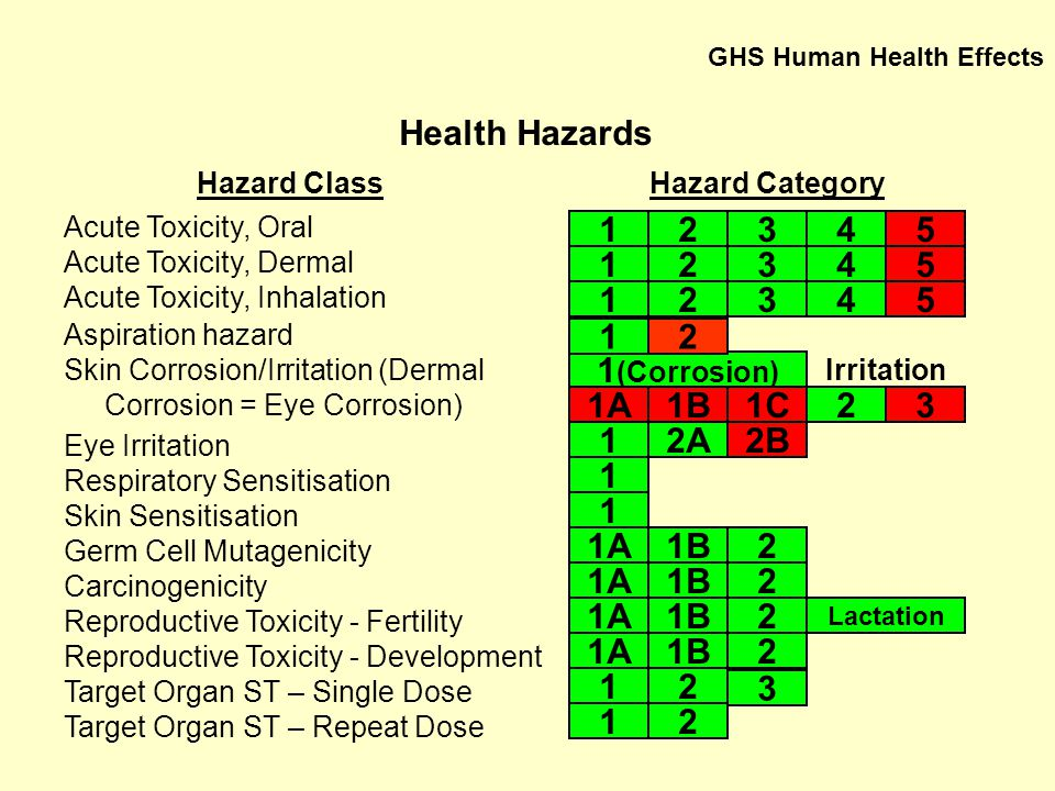 Health Hazards 1 2 3 4 5 1 2 3 4 5 1 2 3 4 5 1 2 1(Corrosion) 1A 1B 1C