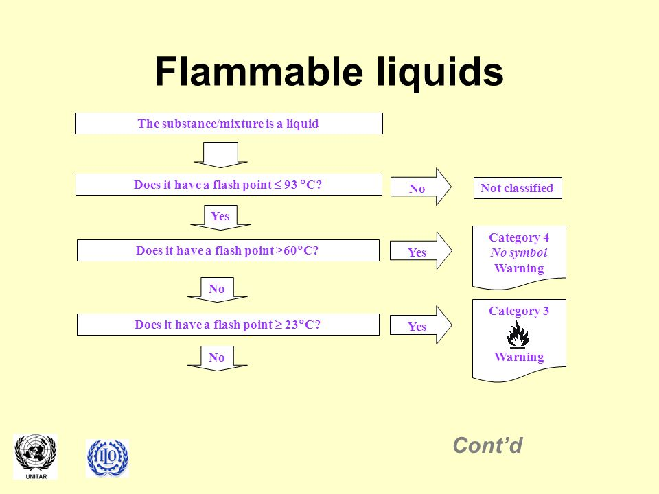 Flammable liquids Cont'd The substance/mixture is a liquid