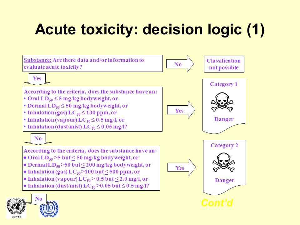 Acute toxicity: decision logic (1)