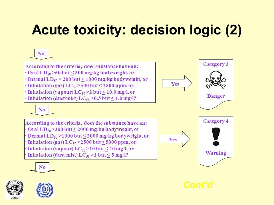Acute toxicity: decision logic (2)