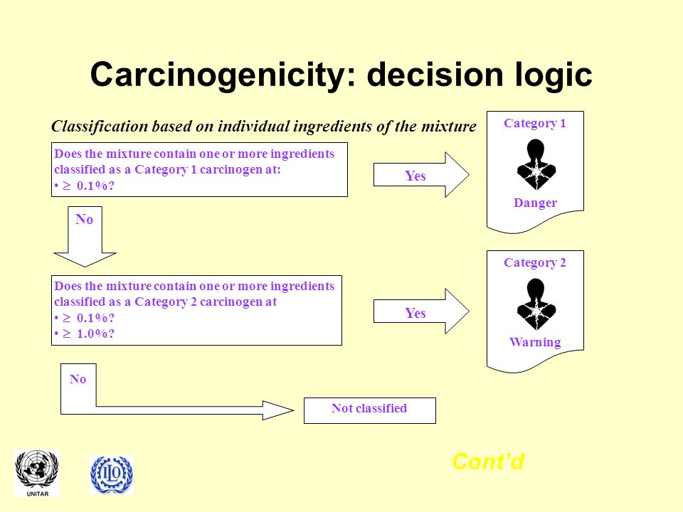 Carcinogenicity: decision logic