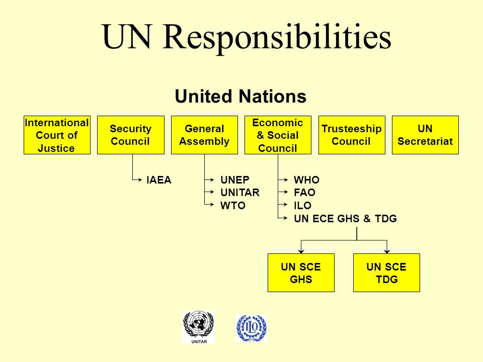 UN Responsibilities United Nations International Court of Justice