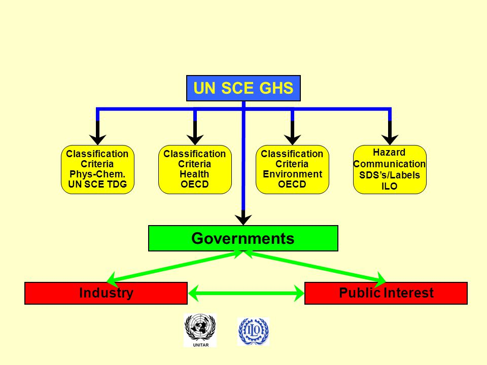 UN SCE GHS Governments Industry Public Interest Classification