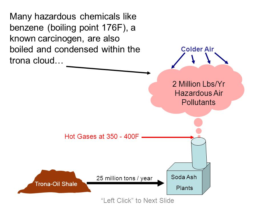 2 Million Lbs/Yr Hazardous Air Pollutants