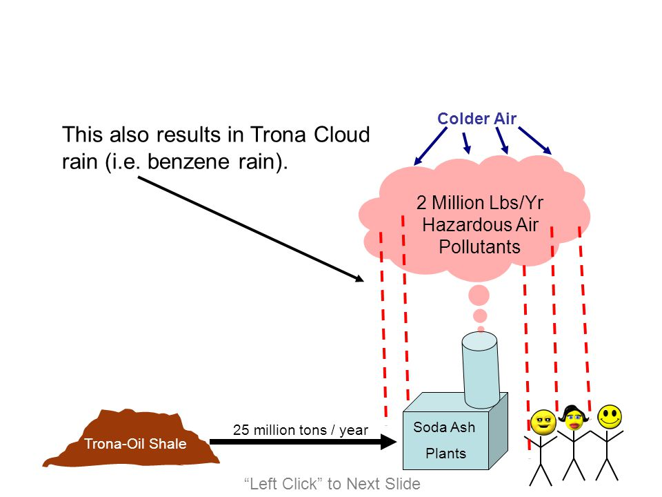2 Million Lbs/Yr Hazardous Air Pollutants