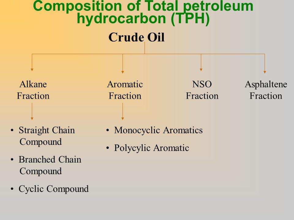 Composition of Total petroleum hydrocarbon (TPH)