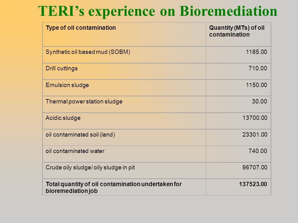 TERI's experience on Bioremediation