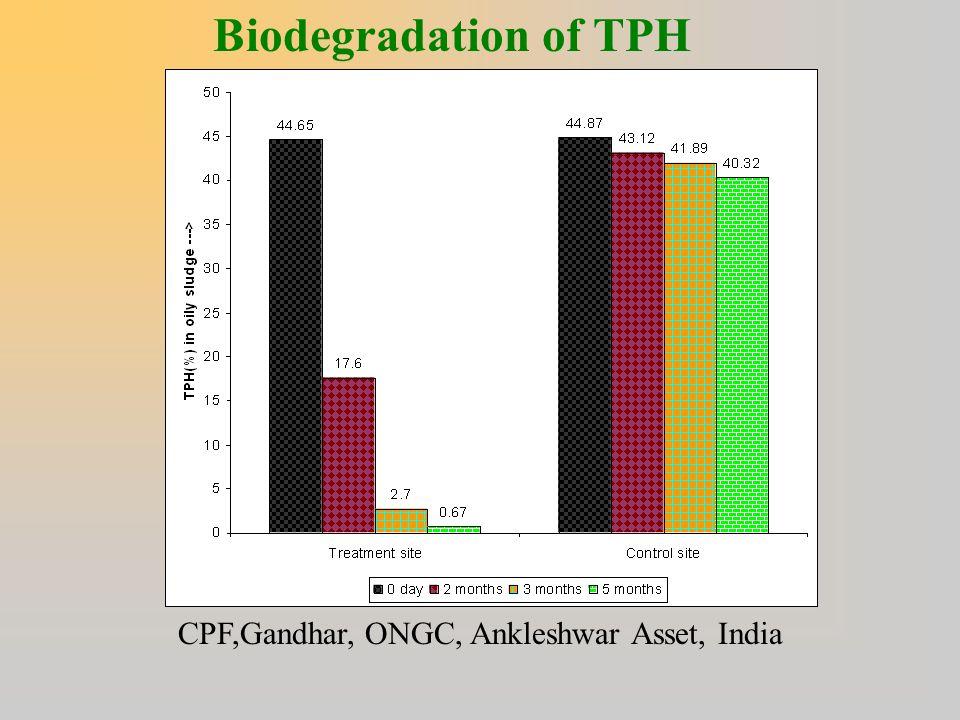 Biodegradation of TPH CPF,Gandhar, ONGC, Ankleshwar Asset, India