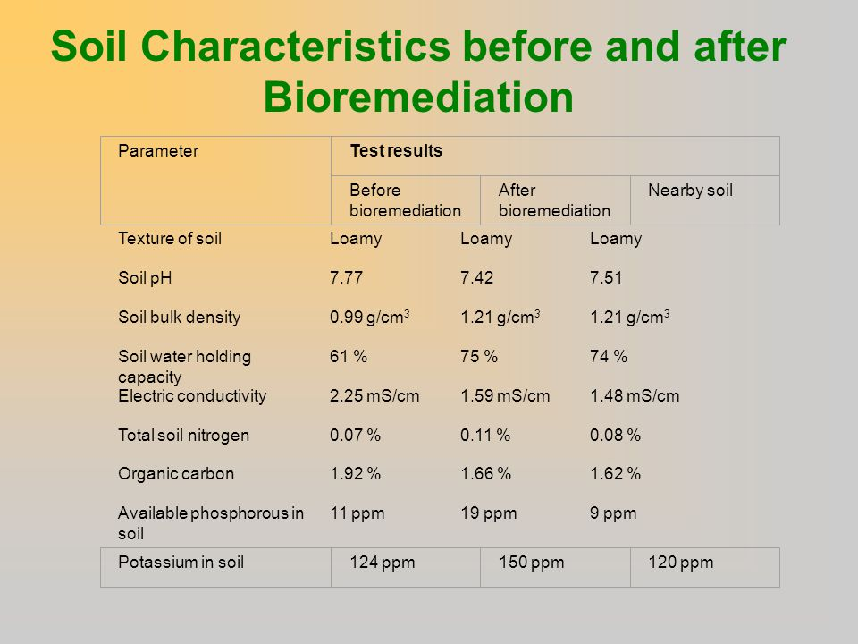 Impact of environmental dimensions on oil industry ppt for What are soil characteristics