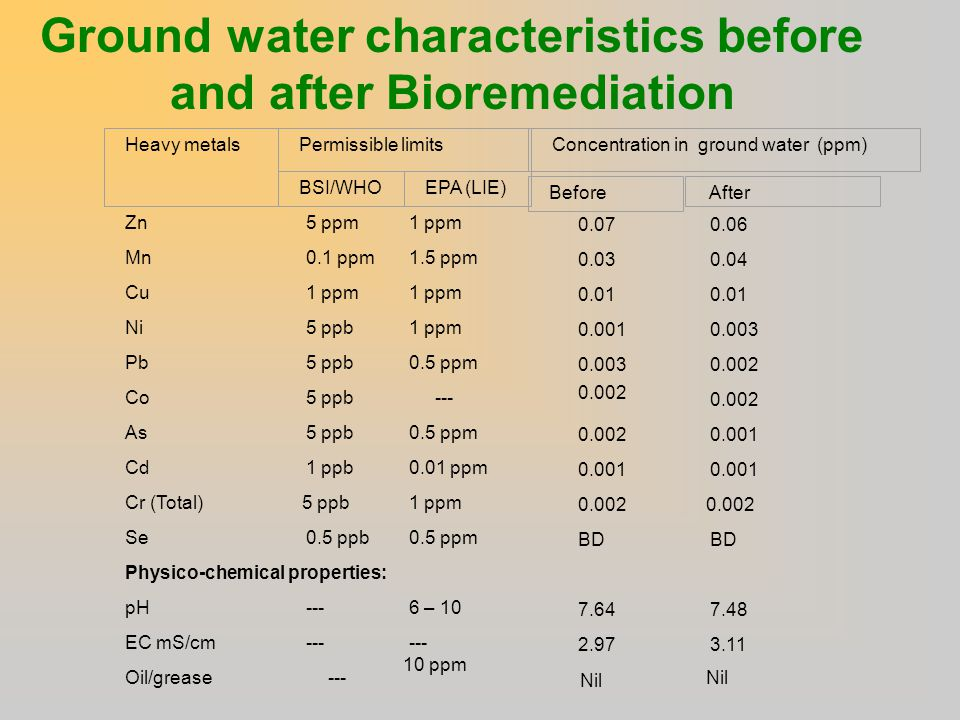 Ground water characteristics before and after Bioremediation