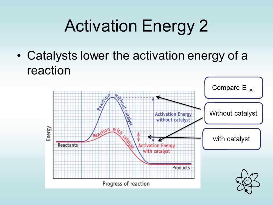 Activation Energy 2 Catalysts lower the activation energy of a reaction. Compare E act. Without catalyst.