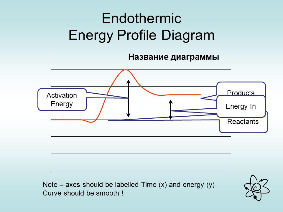 Endothermic Energy Profile Diagram