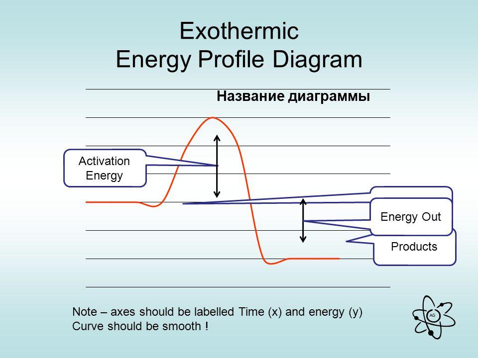 Exothermic Energy Profile Diagram